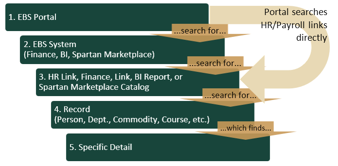 Graphic presentation of the levels of searching